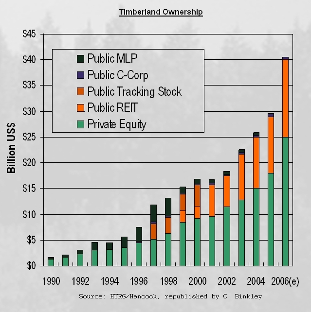 timber investing graphs